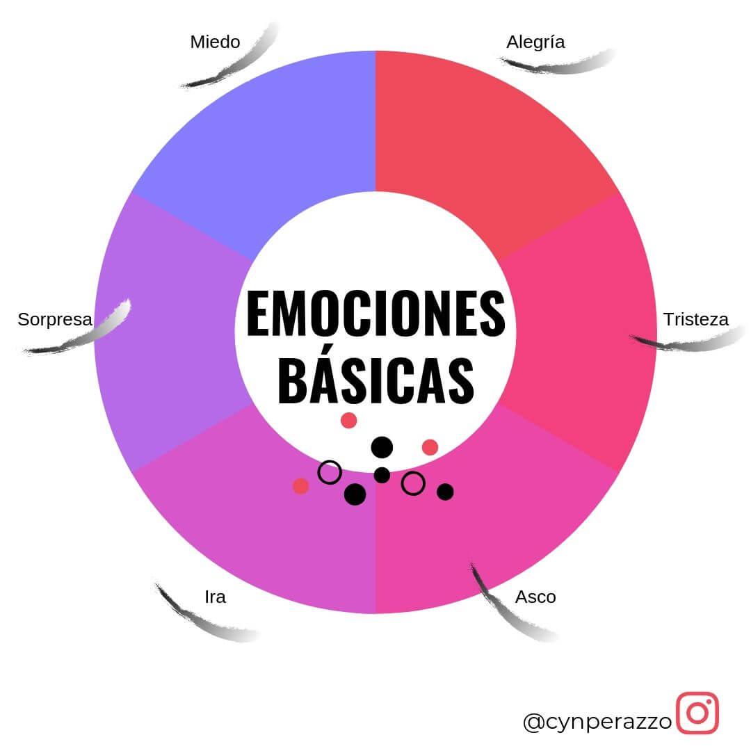 Emociones básicas | Cyn Perazzo